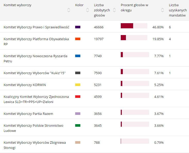 wyniki-sejm2015-wwl