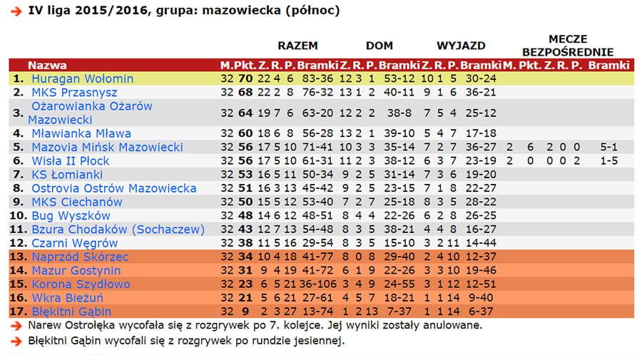 huragan-tabela-sezon2016