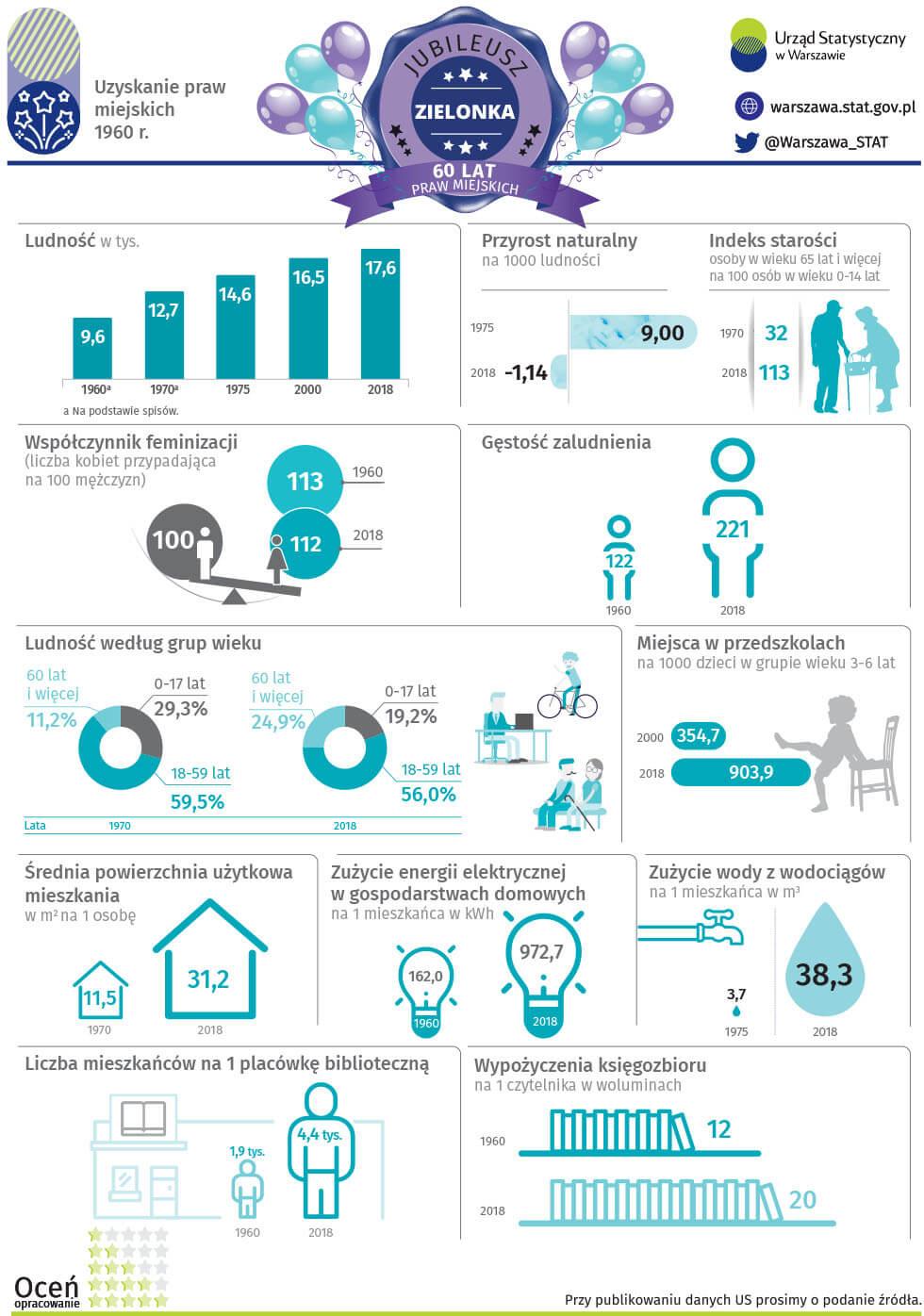 infografika - Zielonka wg GUS