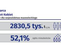 Statystyka na Dzień Kobiet 2021